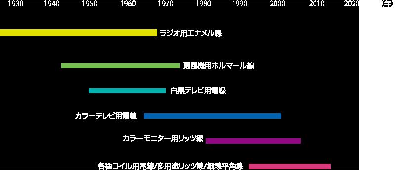 主要生産品目の変遷
